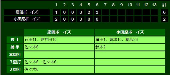 第17回厚木大会(公式戦)2回戦勝利!