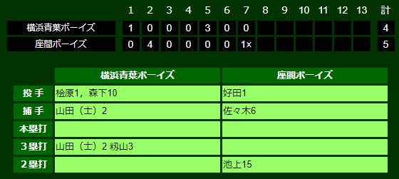 第17回厚木大会(公式戦)3回戦勝利!