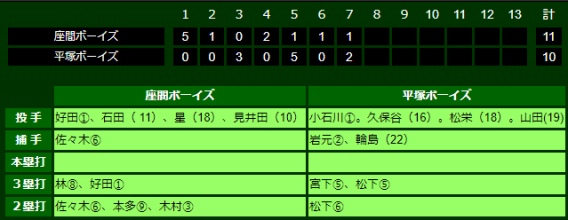第17回厚木大会(公式戦) 1回戦勝利!